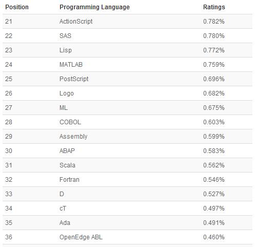 编程语言排行